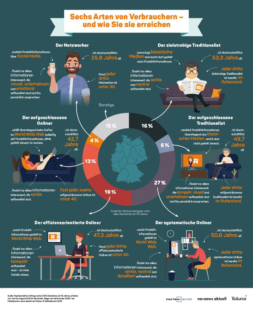 """Infografik """"Sechs Arten von Verbrauchern"""" zur Faktenkontor-Studie """"Wege zum Verbraucher 2020"""""""