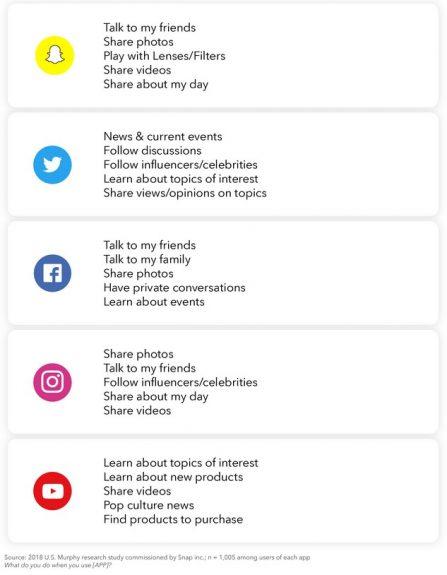 Aufstellung, wofür Nutzer Snapchat, Twitter, Facbook, Instagram und Youtube verwenden.
