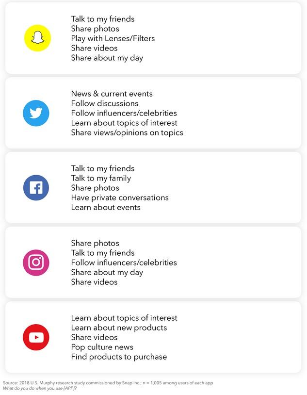 Bild: Aufstellung, wofür Nutzer Snapchat, Twitter, Facbook, Instagram und Youtube verwenden.