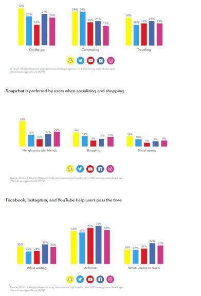 Bild: Aufstellung, bei welcher Gelegenheit Nutzer Snapchat, Twitter, Facbook, Instagram und Youtube verwenden.