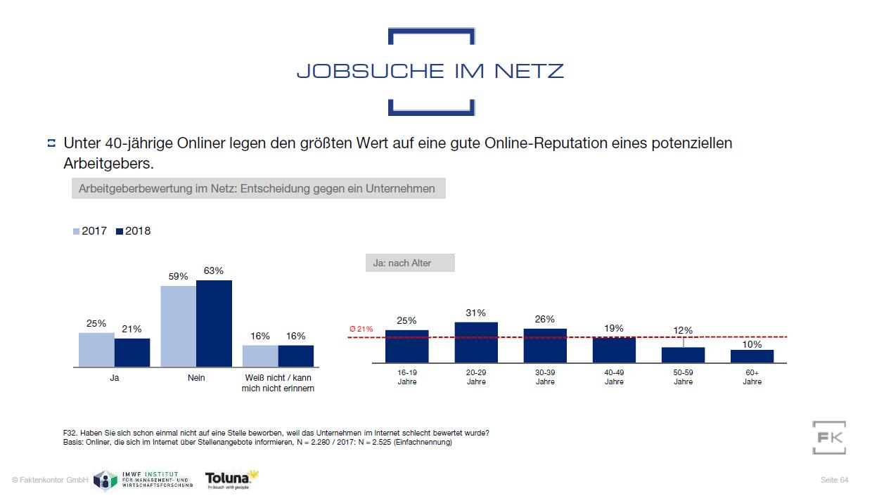 Grafik Bedeutung Online-Reputation bei Stellensuche im Internet nach Altersgruppen aus Faktenkontor Social Media Atlas 2019