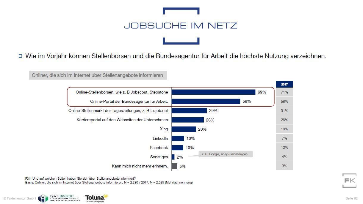 Grafik Quellen Stellensuche im Internet aus Faktenkontor Social Media Atlas 2019