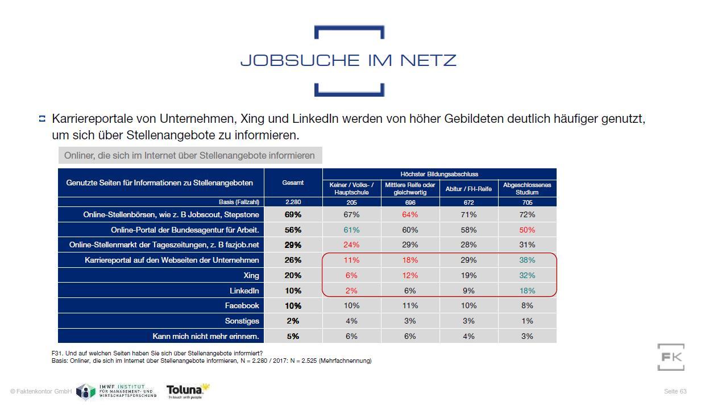 Grafik Quellen Stellensuche im Internet nach Schulabschluss aus Faktenkontor Social Media Atlas 2019