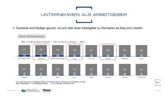 Grafik Social-Media-Kanäle als Quelle für Arbeitgeber-Informationen aus Faktenkontor Social-Media-Atlas 2018-2019