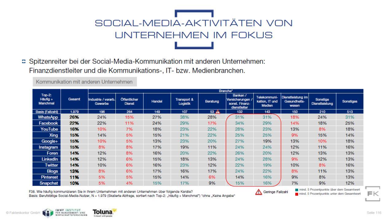 """Grafik Social-Media-Kanäle in der B2B-Kommunikation aus der Faktenkontor-Studie """"Social Media Atlas 2019"""""""