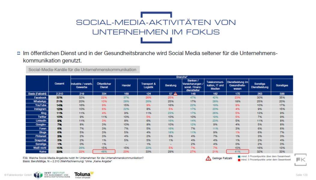 """Grafik Social-Media-Kanäle in der Unternehmenskommunikation aus der Faktenkontor-Studie """"Social Media Atlas 2019"""""""