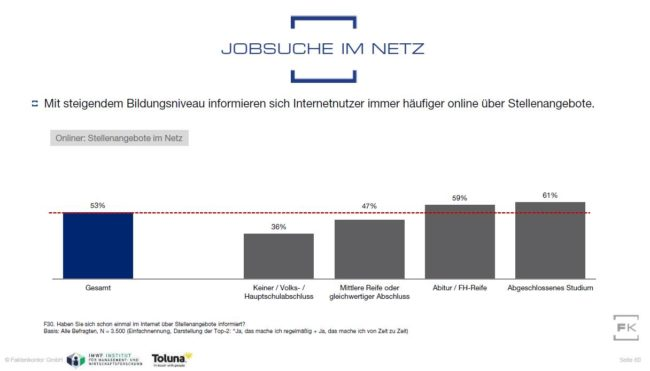 Grafik Stellensuche im Internet nach Schulabschluss aus Faktenkontor Social Media Atlas 2019