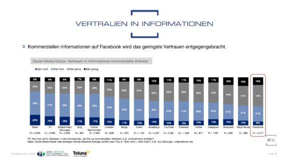 Grafik Vergleich Vertrauen in kommerzielle Inhalte auf Social-Media-Kanälen aus Faktenkontor Social-Media-Atlas 2018-2019