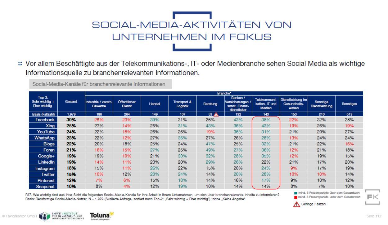 """Grafik branchenrelevante Informationen auf Social-Media-Kanälen aus der Faktenkontor-Studie """"Social Media Atlas 2019"""""""