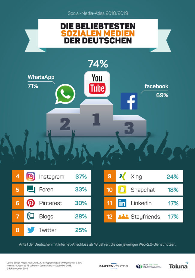 """Infografik: """"Die beliebtesten Sozialen Medien der Deutschen"""" zur Faktenkontor-Studie """"Social-Media-Atlas 2018-2019"""""""