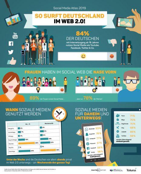 "Infografik ""So surft Deutschland im Web 2.0"" zur Faktenkontor-Studie ""Social Media Atlas 2019"""
