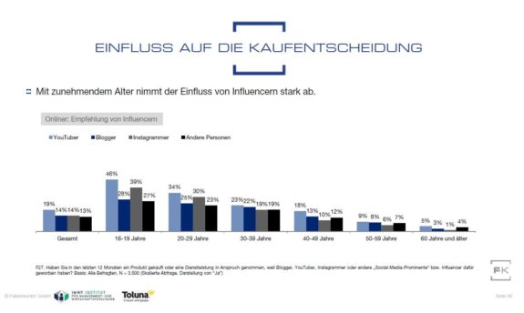 Grafik Influencer Einfluss auf Kaufentscheidungen nach Altersgruppen aus Faktenkontor Social Media Atlas 2019