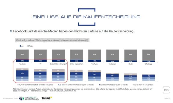 Grafik Social Media Einfluss auf Kaufentscheidungen aus Faktenkontor Social Media Atlas 2019