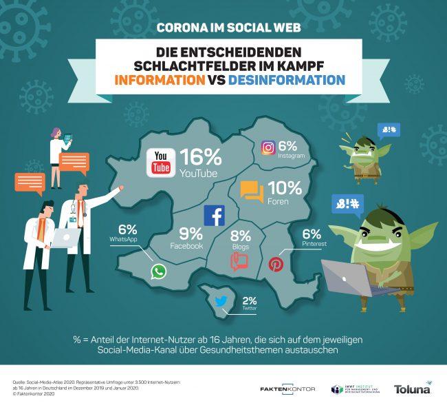 Infografik: Die entscheidenden Social-Media-Schlachtfelder im Kampf Corona-Information vs Desinformation von Faktenkontor. Basis: Social-Media-Atlas 2020
