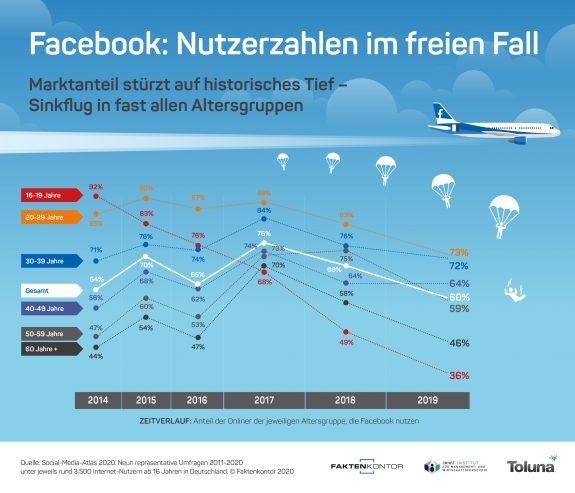 Infografik Facebook Nutzerzahlen im freien Fall von Faktenkontor. Basis: Social-Media-Atlas 2020