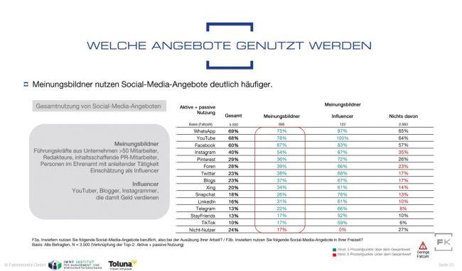 Chart Nutzung verschiedener Social-Media-Kanäle durch Meinungsbildneraus dem Social-Media-Atlas 2020 von Faktenkontor.