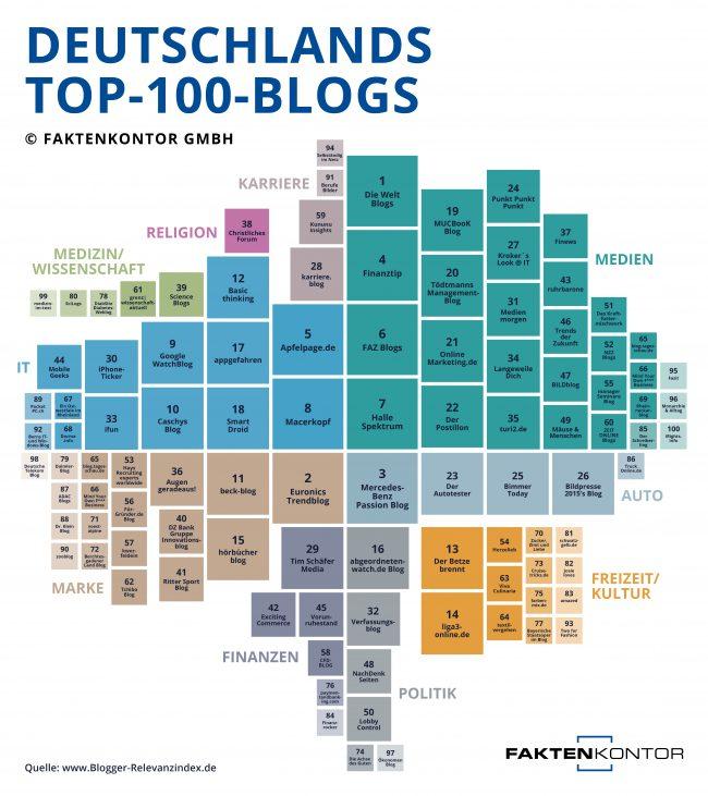 """Die Blogs der Tageszeitung """"Die Welt"""" sind die relevantesten Blogs in Deutschland, gefolgt vom Euronics Trendblog – mit Nachrichten zu Unterhaltungselektronik und Hausgeräten – und dem Mercedes-Benz Passion Blog. Unter den 100 wichtigsten Blogs in Deutschland nehmen Medien-Blogs den meisten Raum ein; sie besetzen fast ein Drittel der Plätze. Ein weiterer, großer Schwerpunkt sind Blogs von Marken, die über diese Plattform mit ihren Zielgruppen kommunizieren. Damit haben Marken-Blogs in den letzten Jahren sukzessive an Relevanz gewonnen und den Beweis angetreten, dass spannende Inhalte von Unternehmen und Marken auch für ein breites Publikum relevant sein können. Der drittgrößte Themenblock sind die IT-Blogs, die traditionell im Internet auf hohes Interesse stoßen. Das ergibt eine Analyse der Kommunikationsberatung Faktenkontor."""